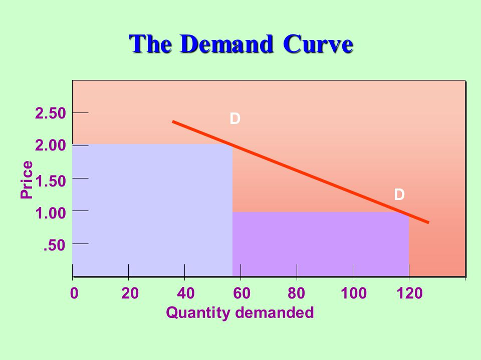 The Demand Curve D Price .50 1.00 1.50 2.00 2.50 20 40 60 80 100 120