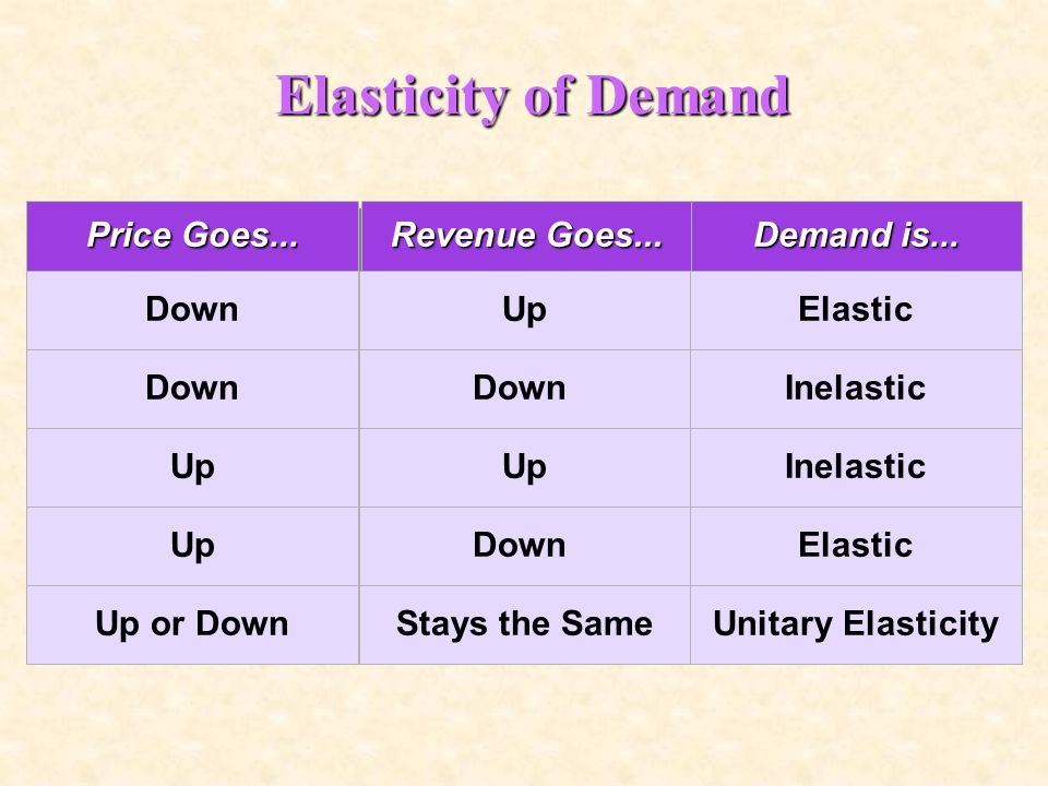 Elasticity of Demand Price Goes... Revenue Goes... Demand is... Down