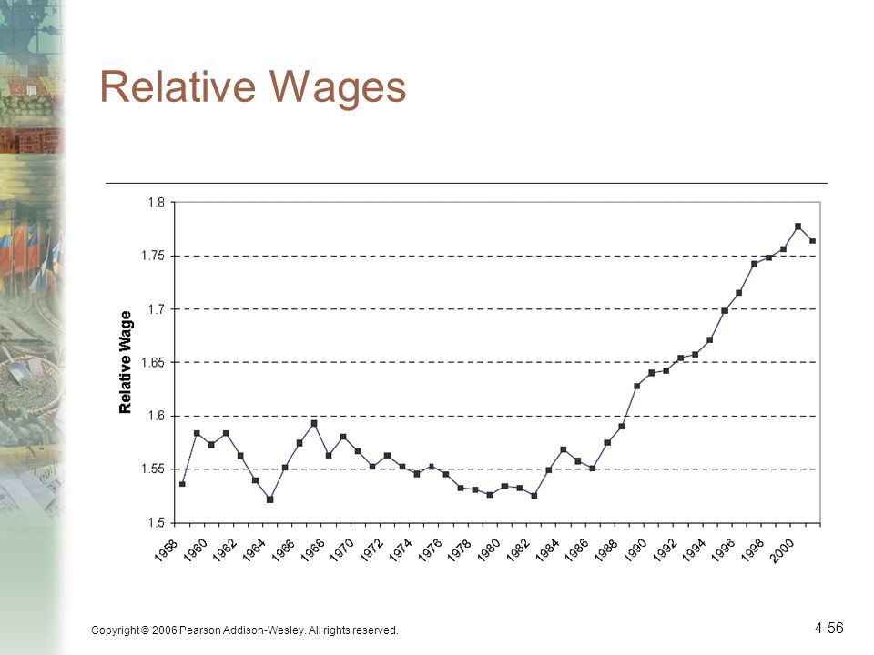 Relative Wages Copyright © 2006 Pearson Addison-Wesley. All rights reserved.
