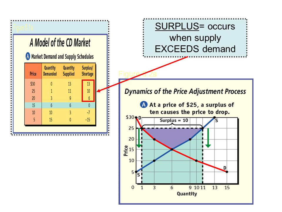 SURPLUS= occurs when supply EXCEEDS demand