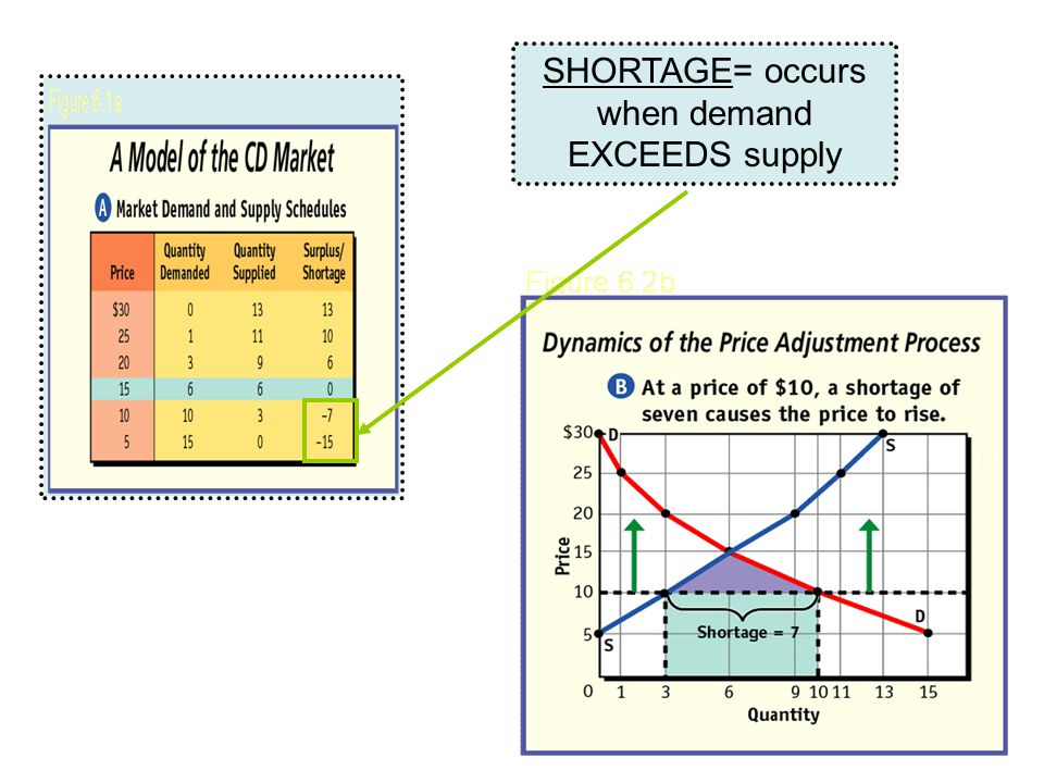 SHORTAGE= occurs when demand EXCEEDS supply