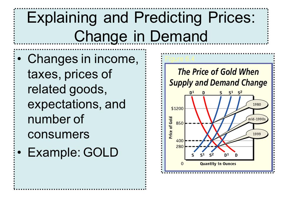 Explaining and Predicting Prices: Change in Demand