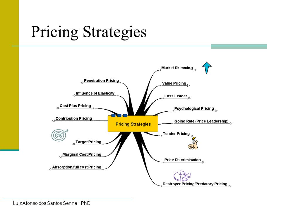 Pricing Strategies and Tactics - ppt download