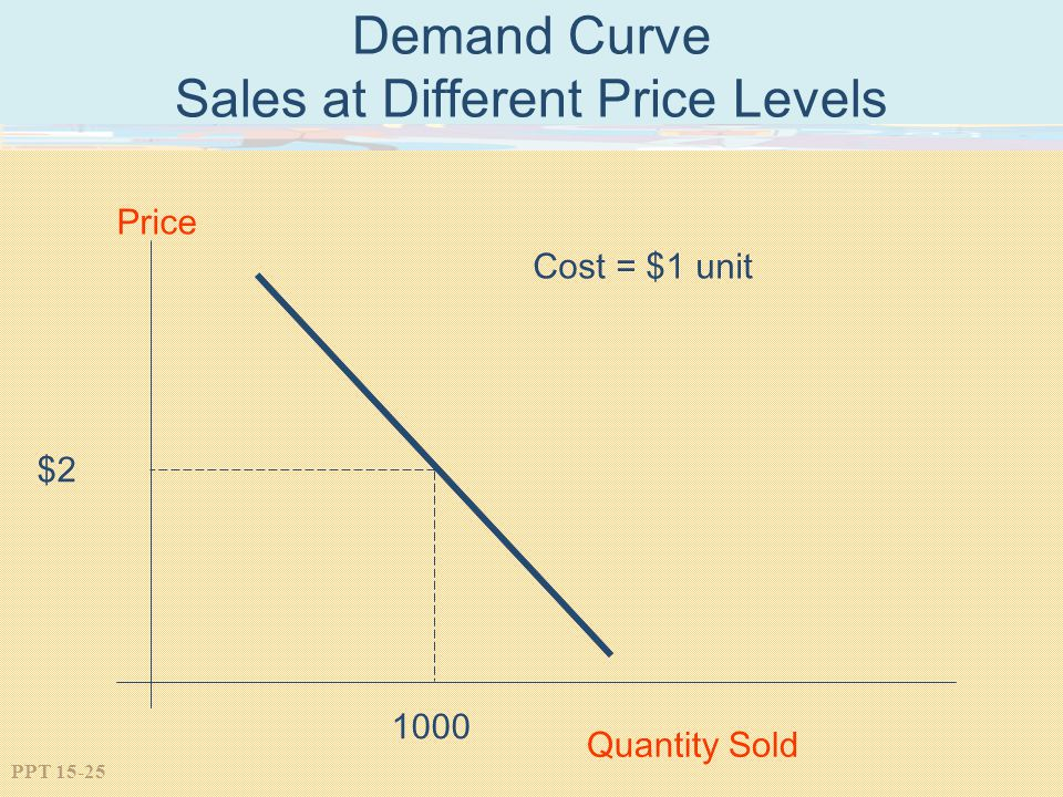 Demand Curve Sales at Different Price Levels