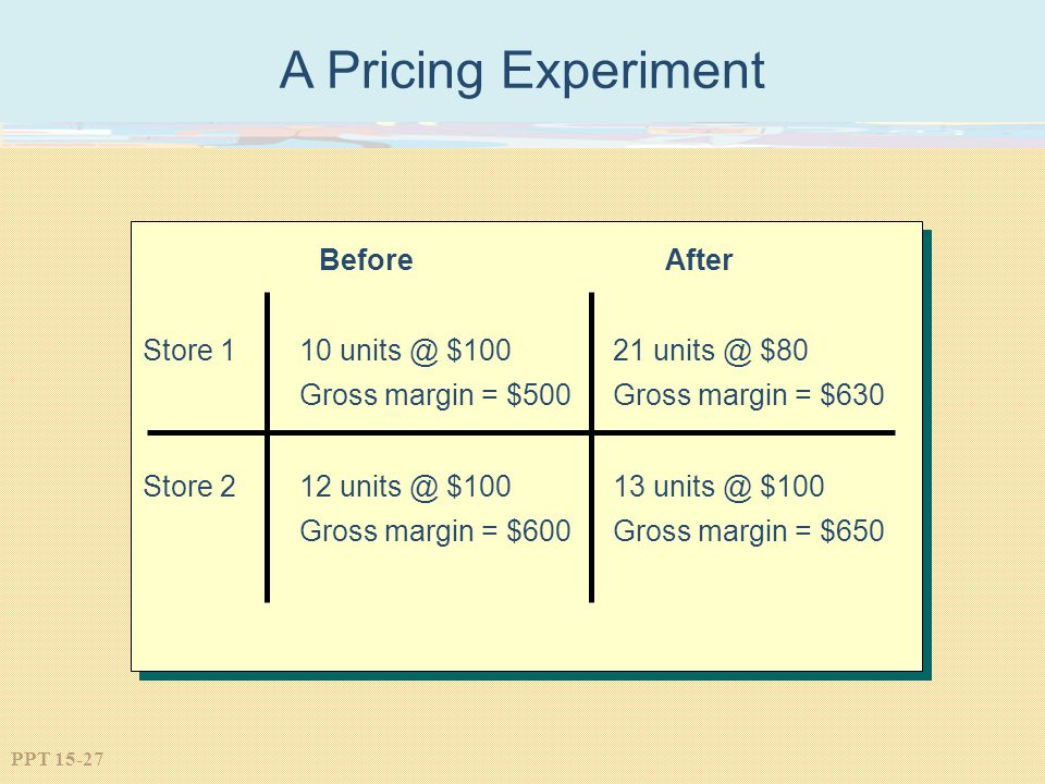 A Pricing Experiment Store 1 10 units @ $100 21 units @ $80