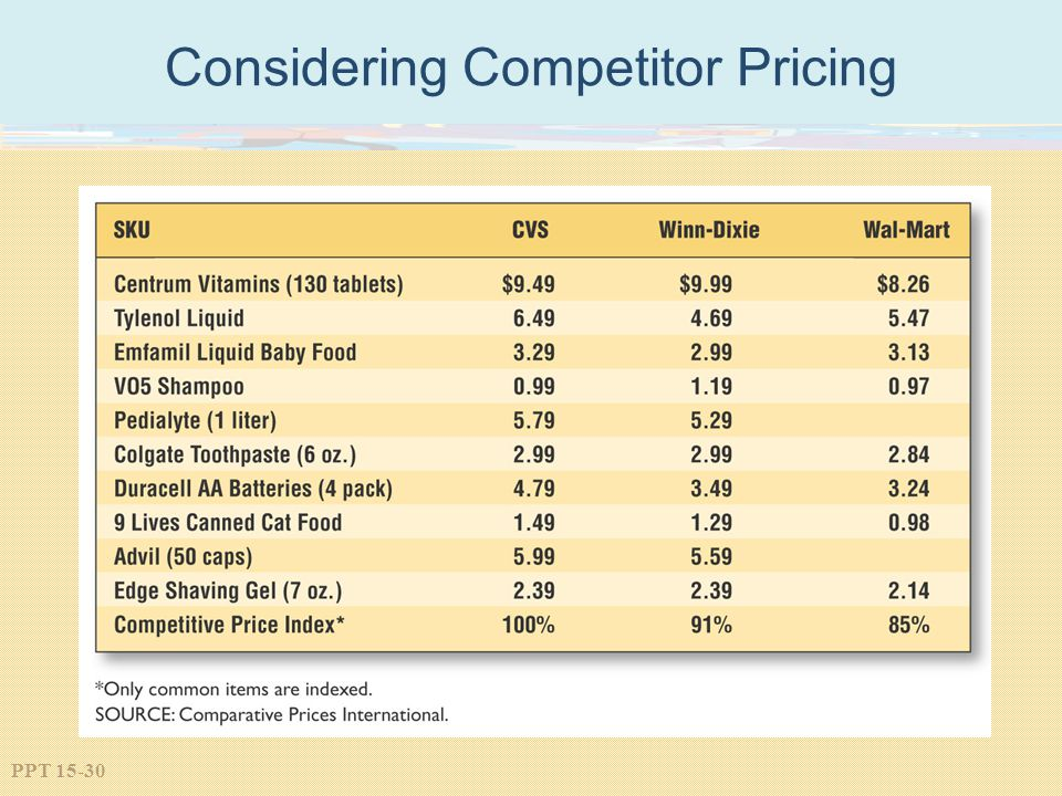 Considering Competitor Pricing