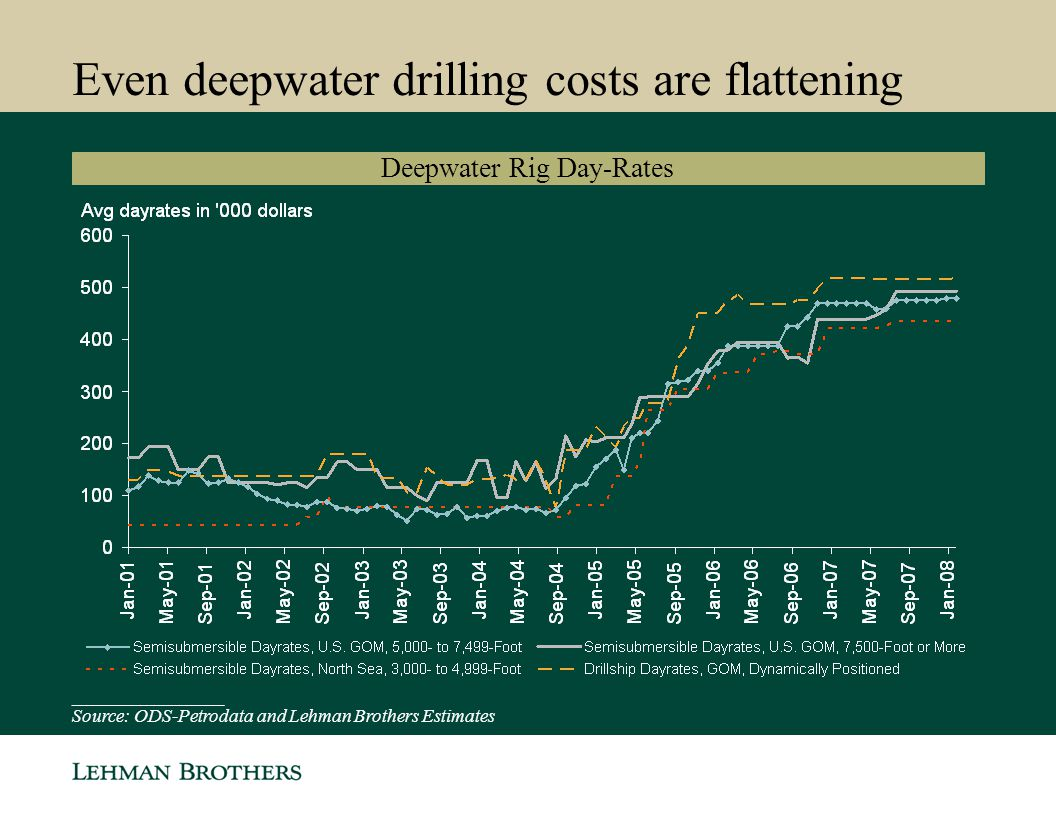 Even deepwater drilling costs are flattening