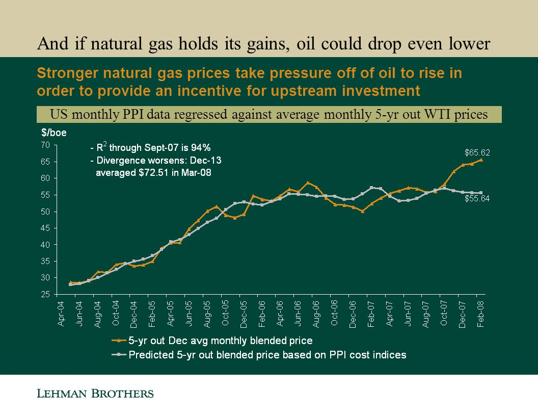 And if natural gas holds its gains, oil could drop even lower
