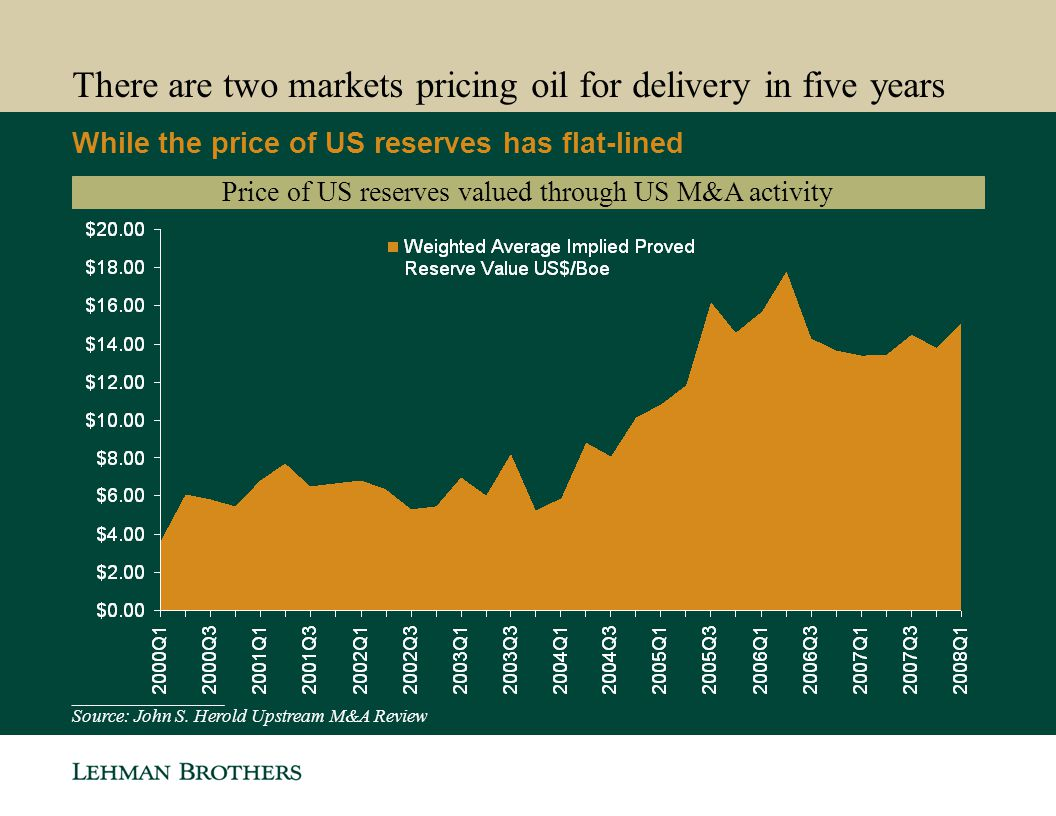 There are two markets pricing oil for delivery in five years