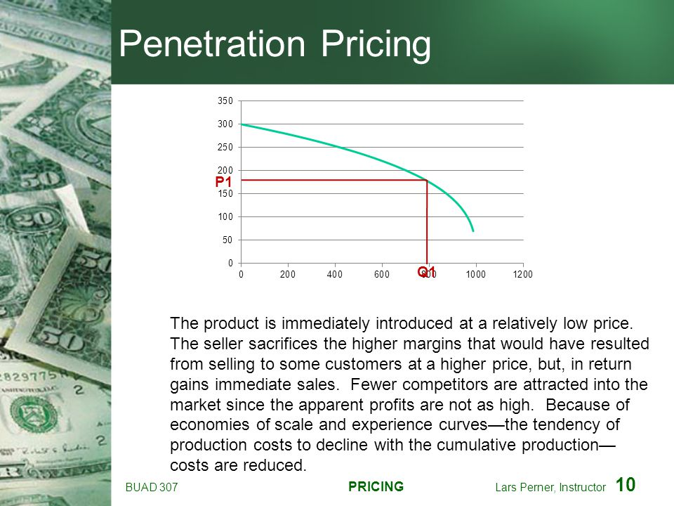 Penetration Pricing P1. Q1.