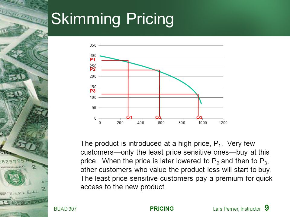 Skimming Pricing P2. P3. Q3.