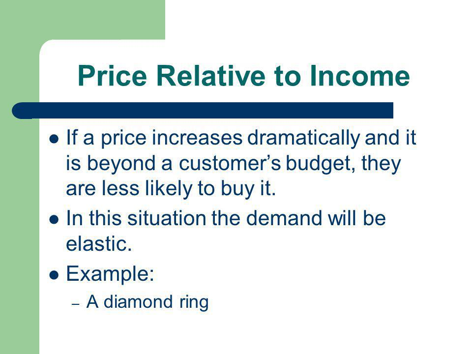 Price Relative to Income