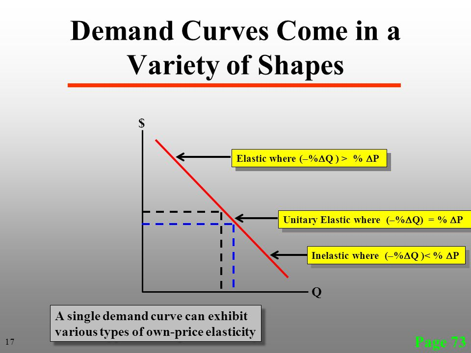 Demand Curves Come in a Variety of Shapes