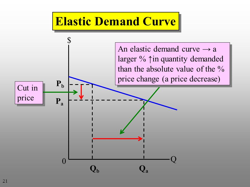 Elastic Demand Curve $ An elastic demand curve → a larger % ↑in quantity demanded than the absolute value of the % price change (a price decrease)
