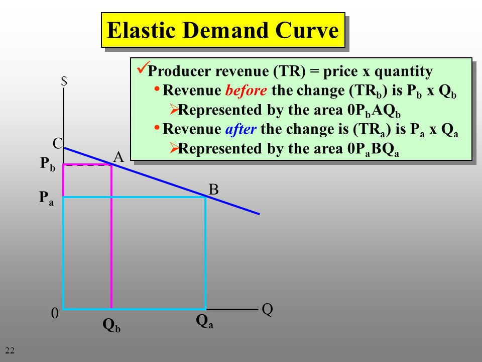 Elastic Demand Curve Producer revenue (TR) = price x quantity