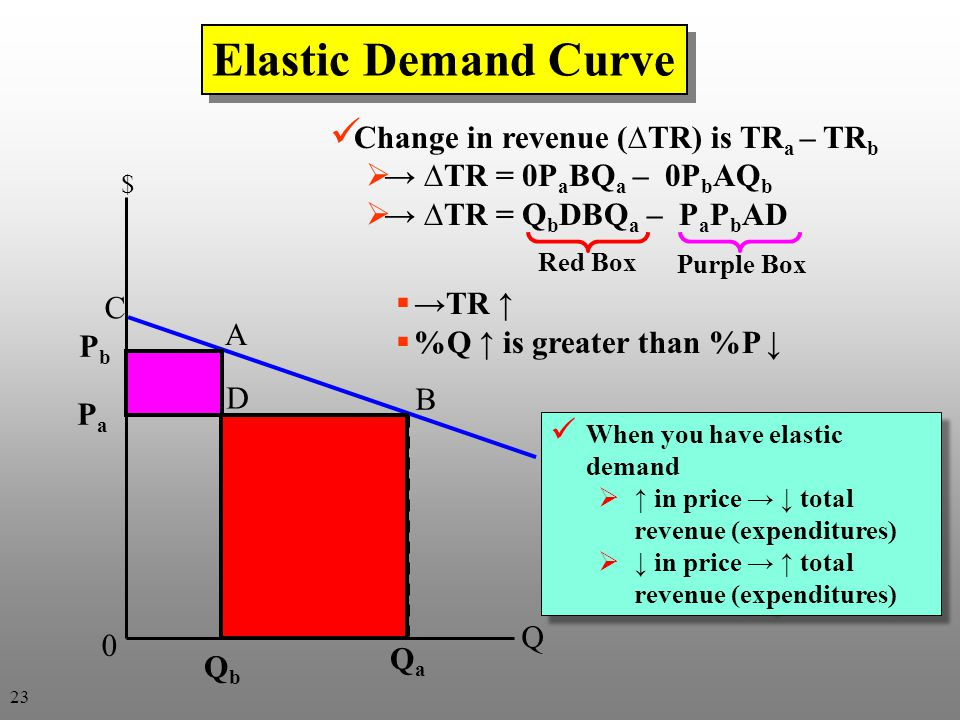 Elastic Demand Curve Change in revenue (∆TR) is TRa – TRb