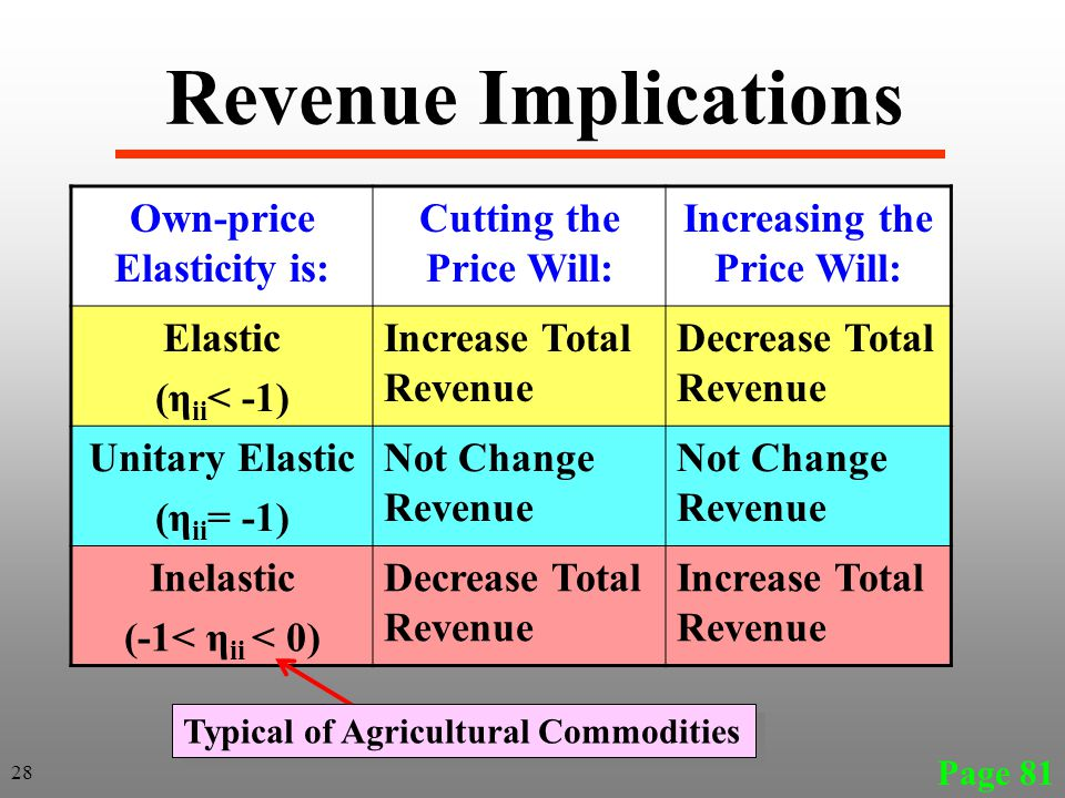 Revenue Implications Own-price Elasticity is: Cutting the Price Will: