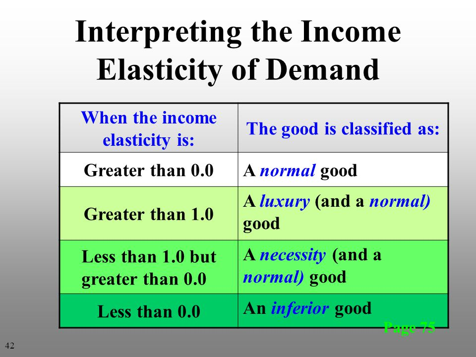 Interpreting the Income Elasticity of Demand