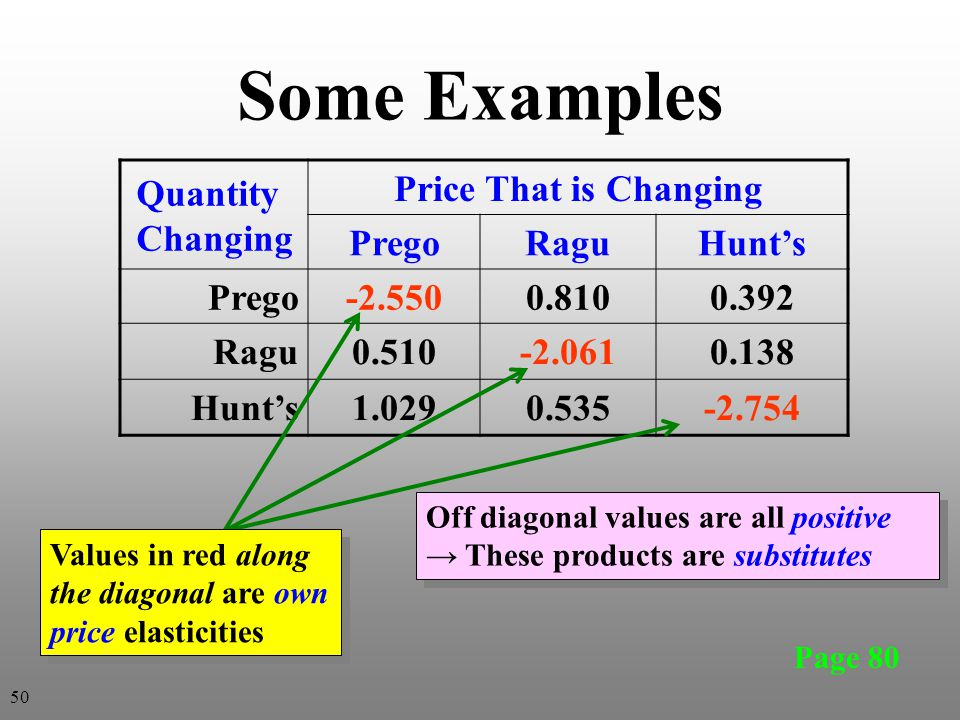 Some Examples Quantity Changing Price That is Changing Prego Ragu