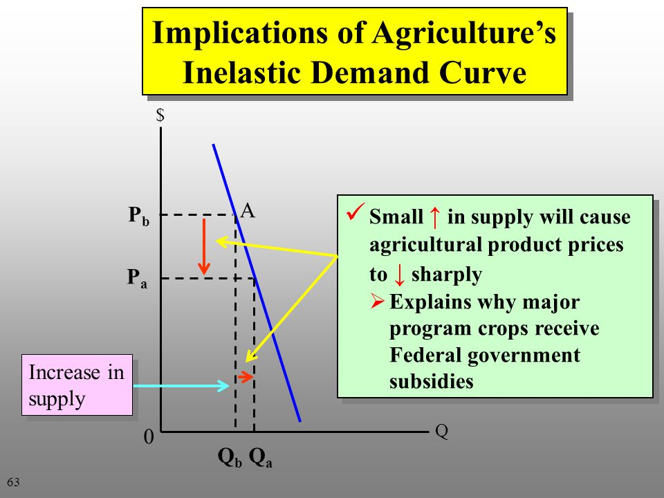 Implications of Agriculture's Inelastic Demand Curve