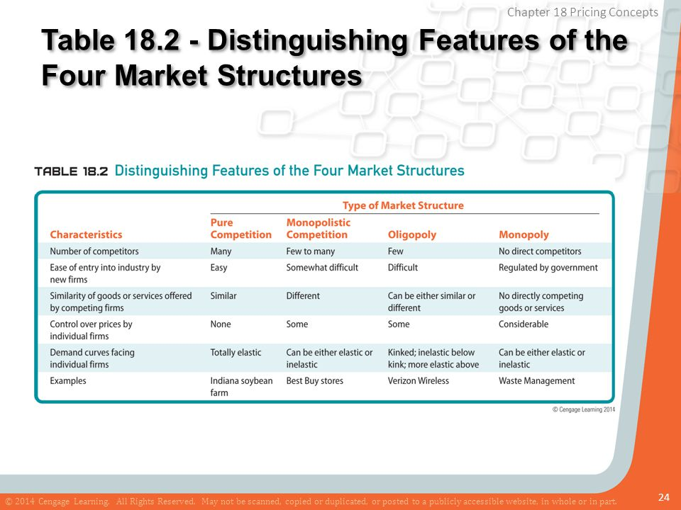 Table 18.2 - Distinguishing Features of the Four Market Structures