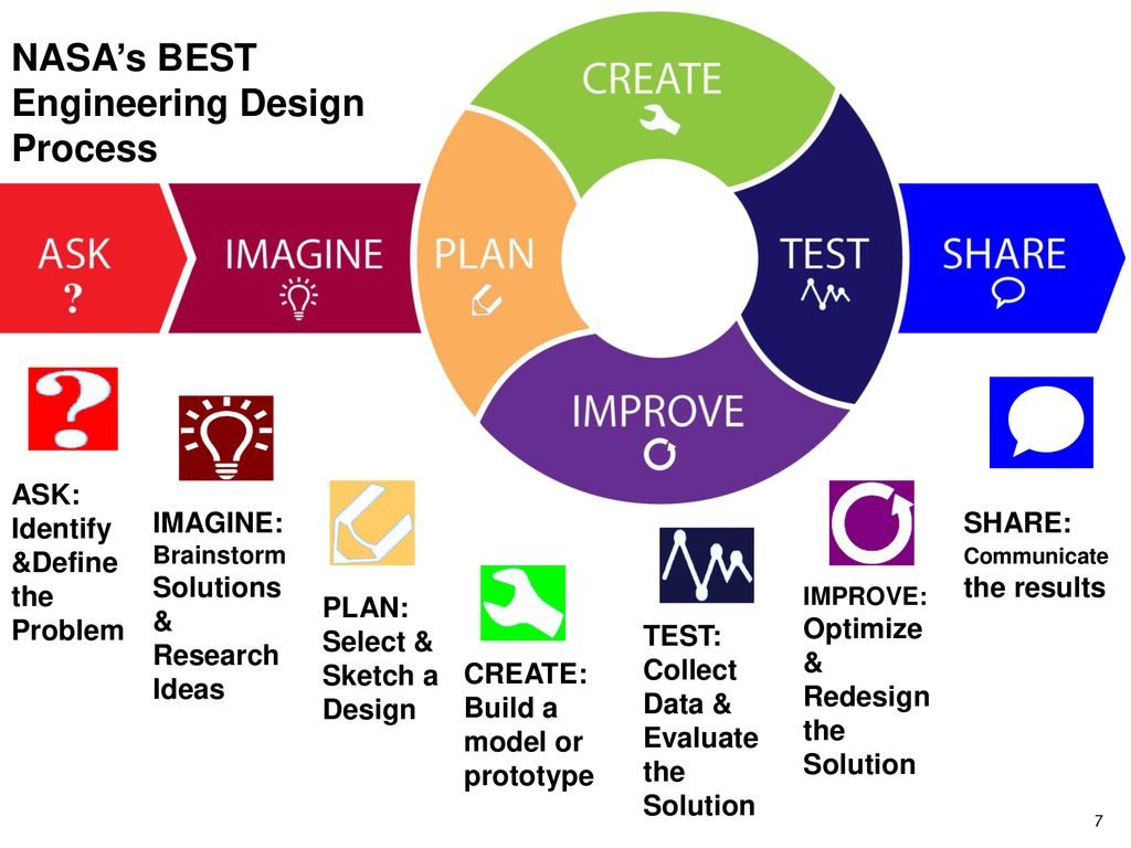 Introduction To The Engineering Design Process Ppt Download