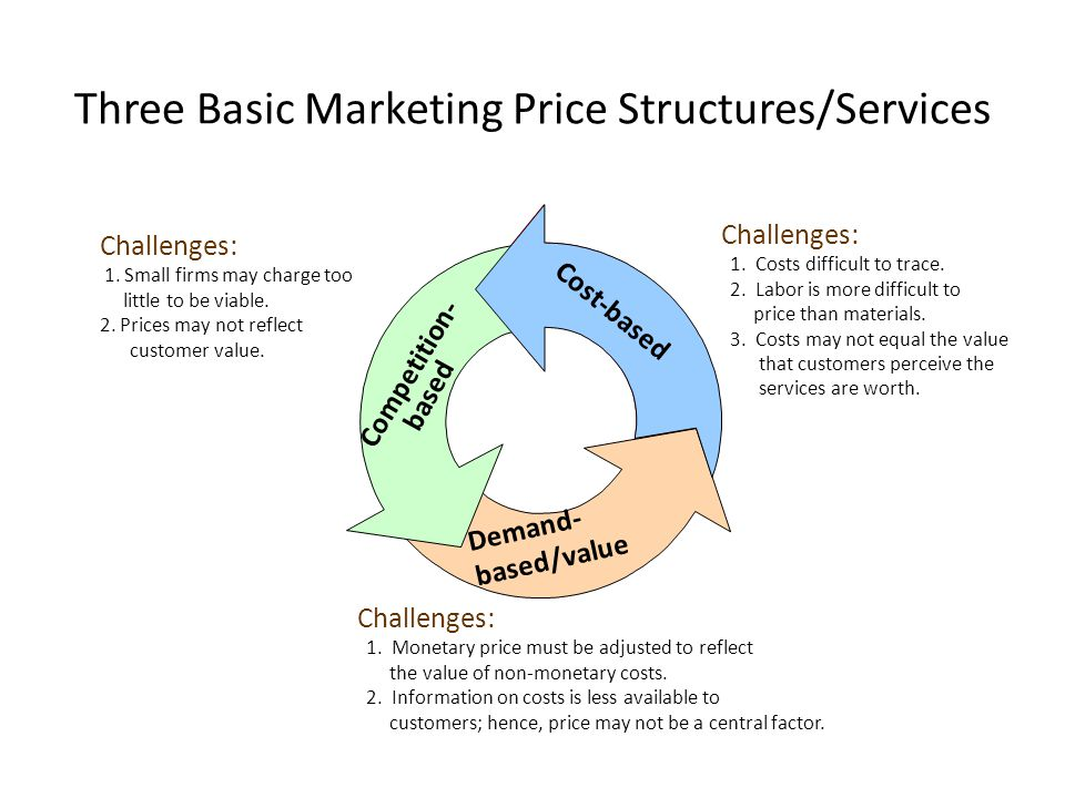 Three Basic Marketing Price Structures/Services