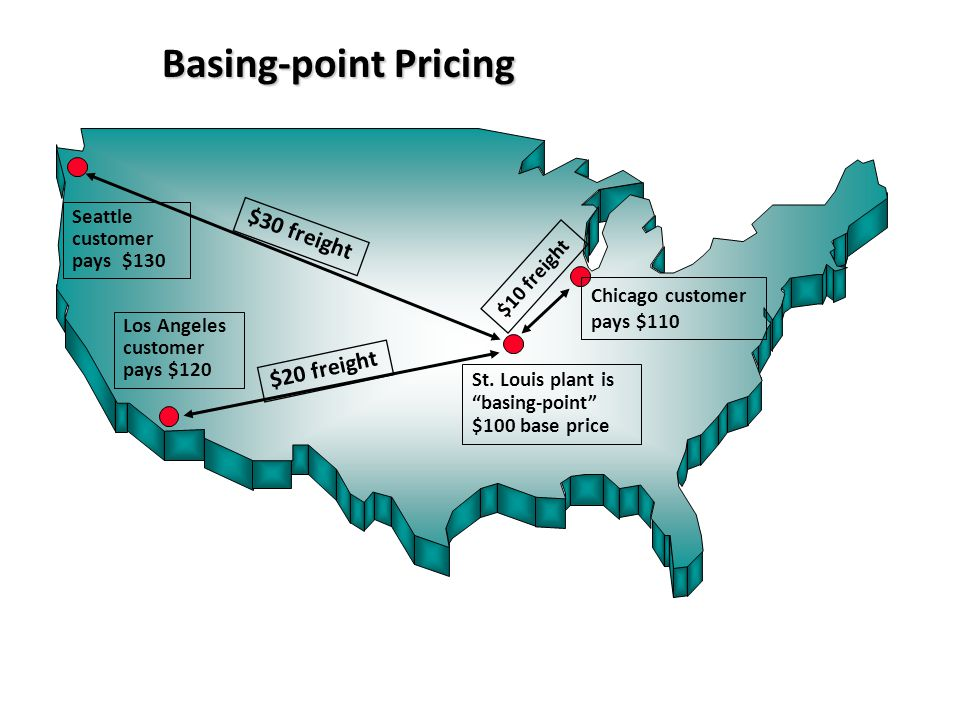 Basing-point Pricing $30 freight $20 freight