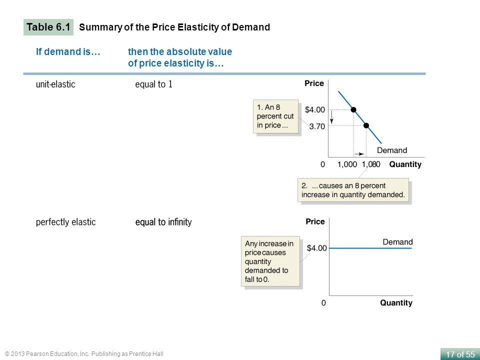 Table 6.1 Summary of the Price Elasticity of Demand