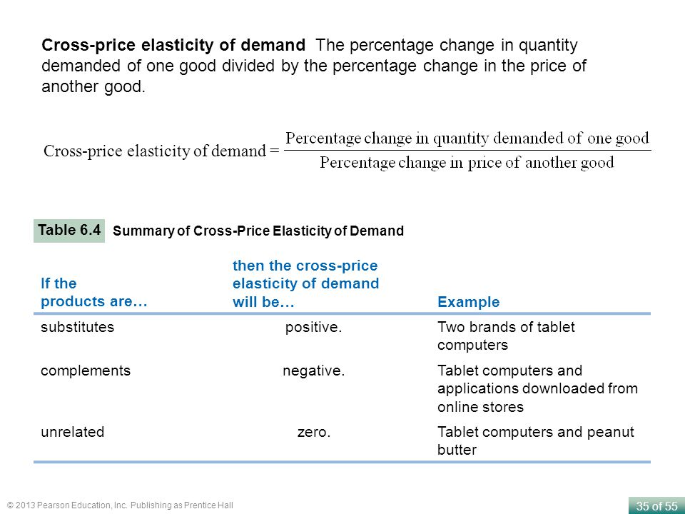 Cross-price elasticity of demand =