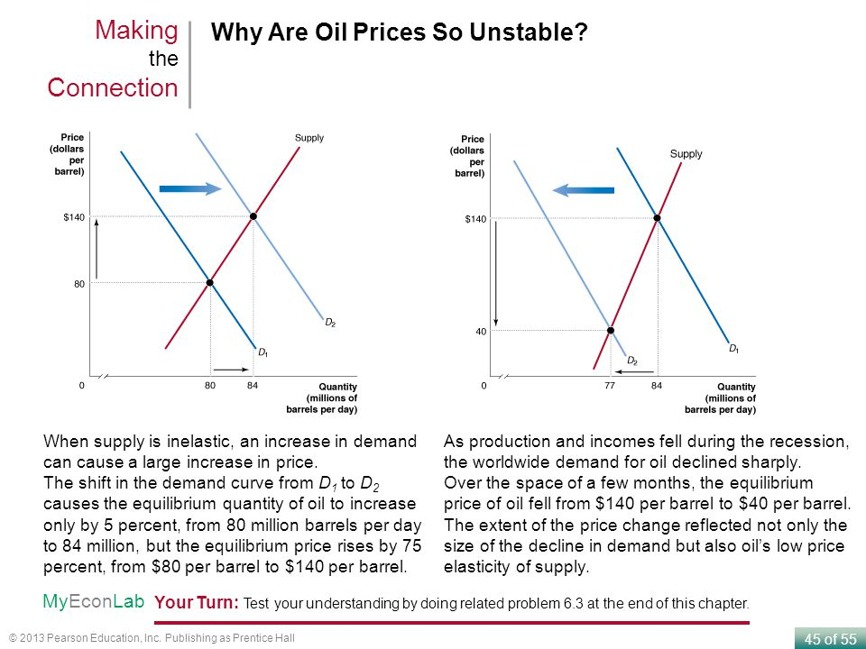 Making the Connection Why Are Oil Prices So Unstable MyEconLab