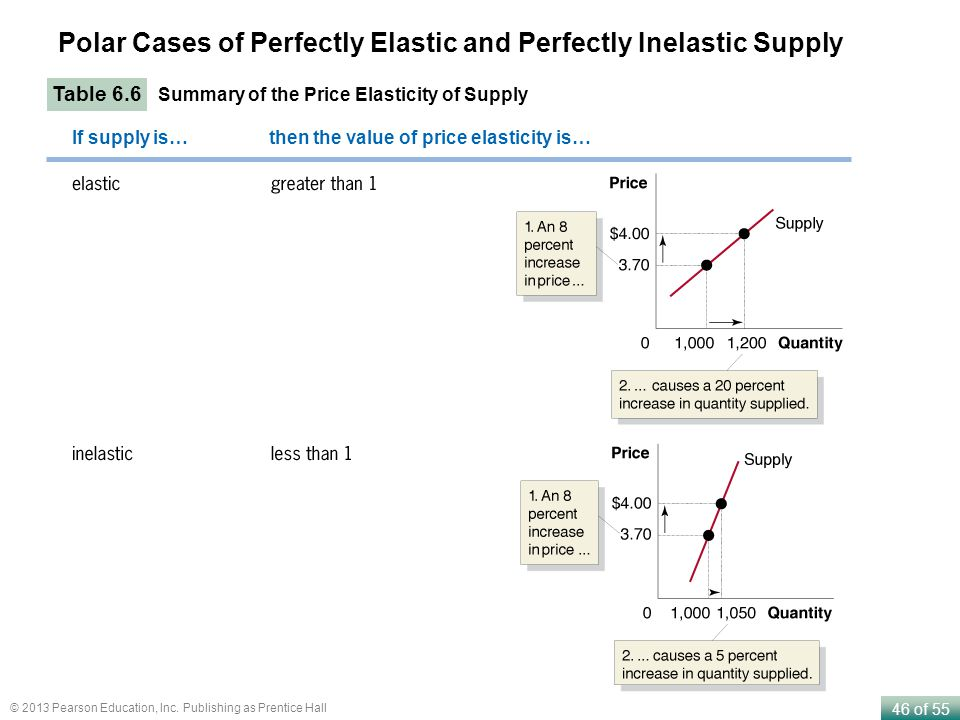 Polar Cases of Perfectly Elastic and Perfectly Inelastic Supply