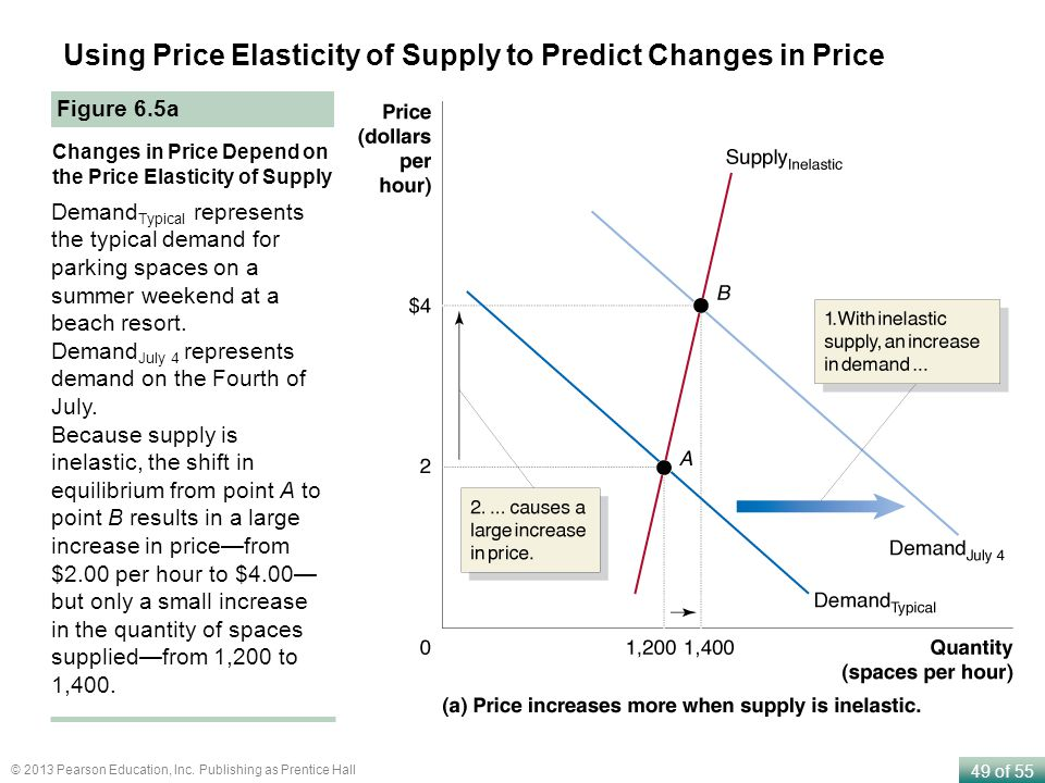 Using Price Elasticity of Supply to Predict Changes in Price
