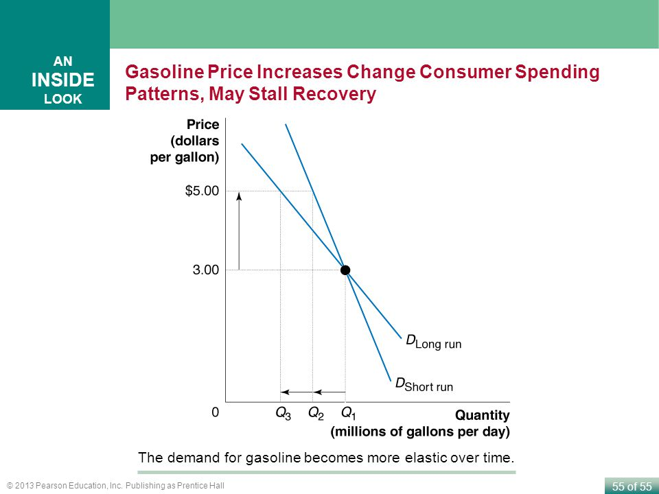 AN INSIDE LOOK Gasoline Price Increases Change Consumer Spending Patterns, May Stall Recovery.