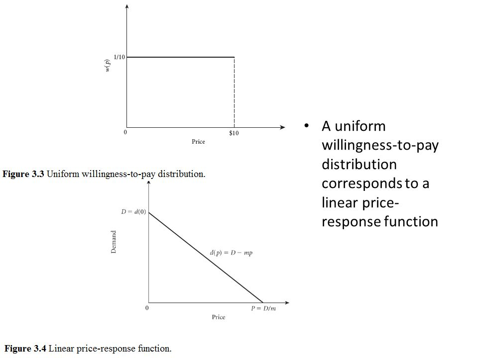 A uniform willingness-to-pay distribution corresponds to a linear price-response function
