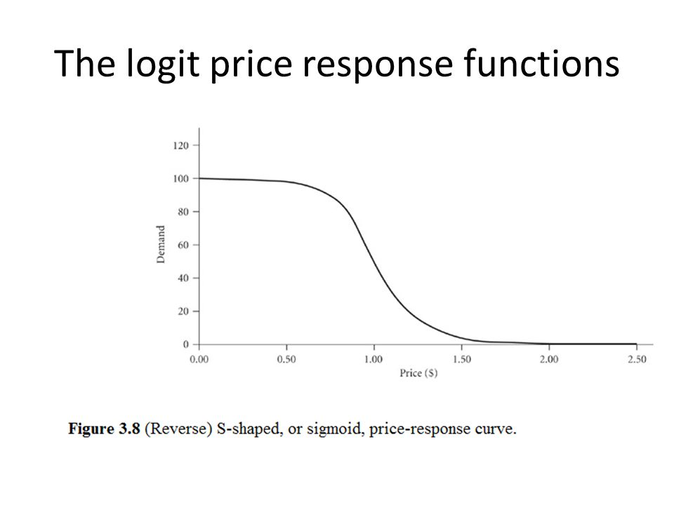 The logit price response functions