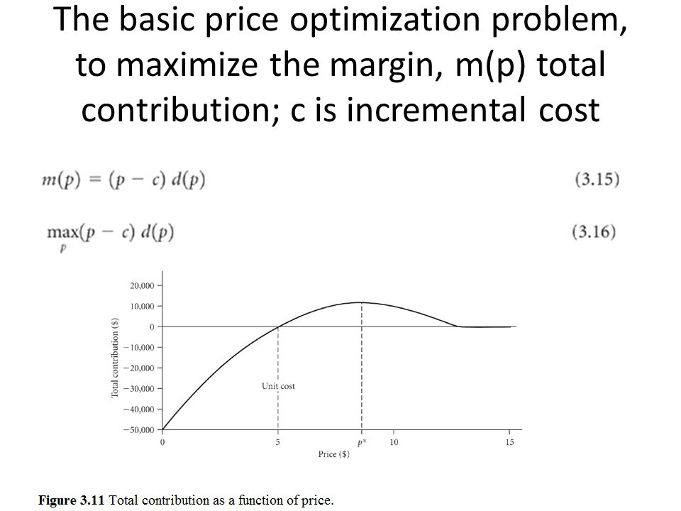 The basic price optimization problem, to maximize the margin, m(p) total contribution; c is incremental cost