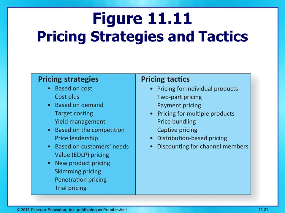Figure 11.11 Pricing Strategies and Tactics
