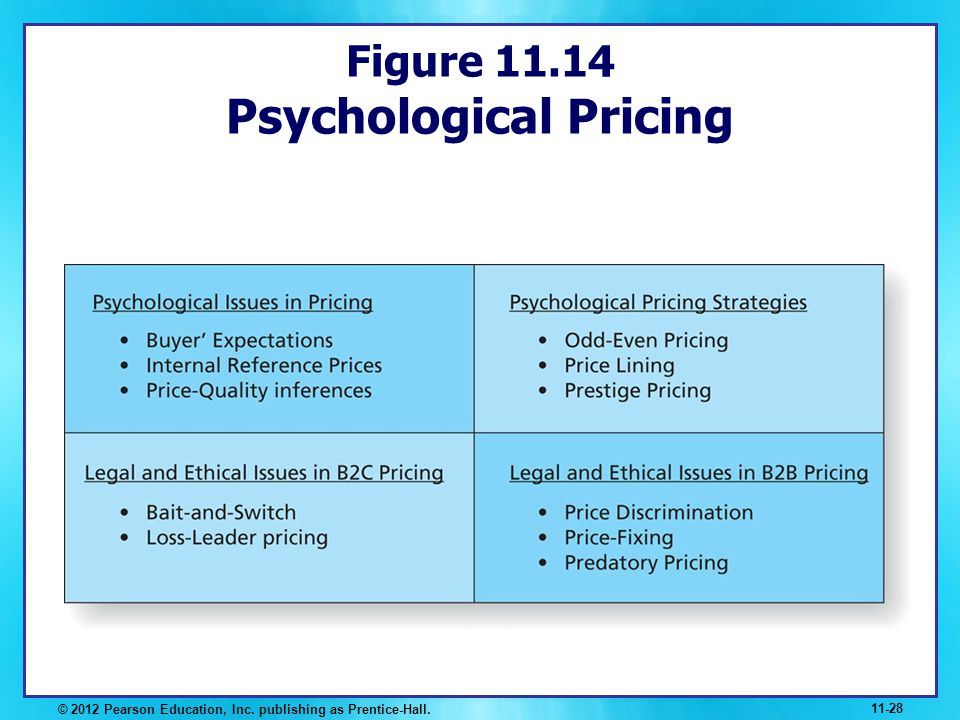 Figure 11.14 Psychological Pricing