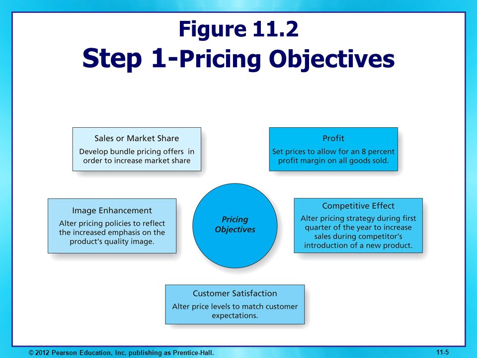 Figure 11.2 Step 1-Pricing Objectives