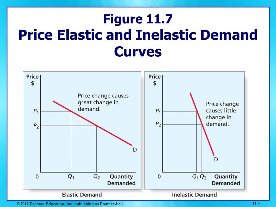 Figure 11.7 Price Elastic and Inelastic Demand Curves