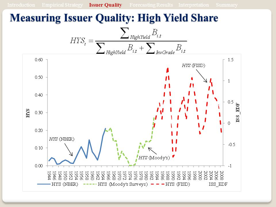 Measuring Issuer Quality: High Yield Share