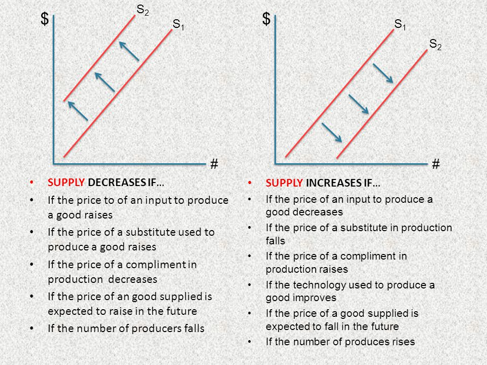 $ $ # # S2 S1 S1 S2 SUPPLY DECREASES IF…