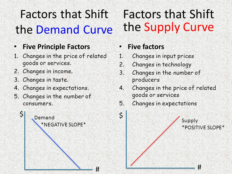 Factors that Shift the Demand Curve
