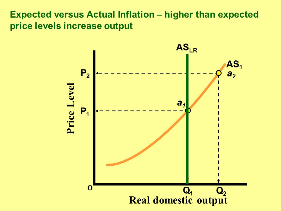 Price Level o Real domestic output