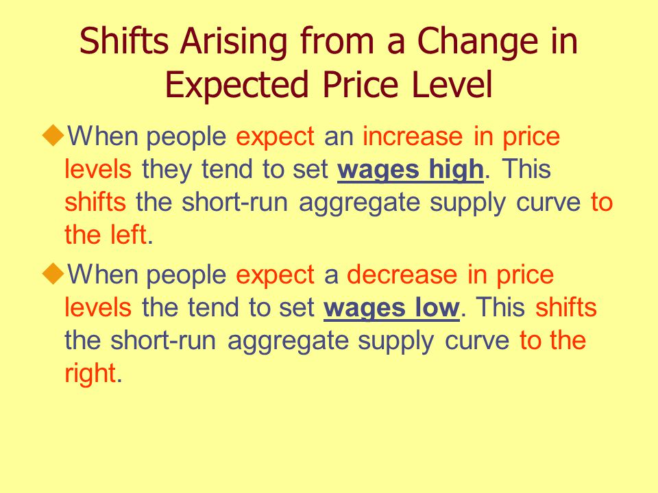 Shifts Arising from a Change in Expected Price Level