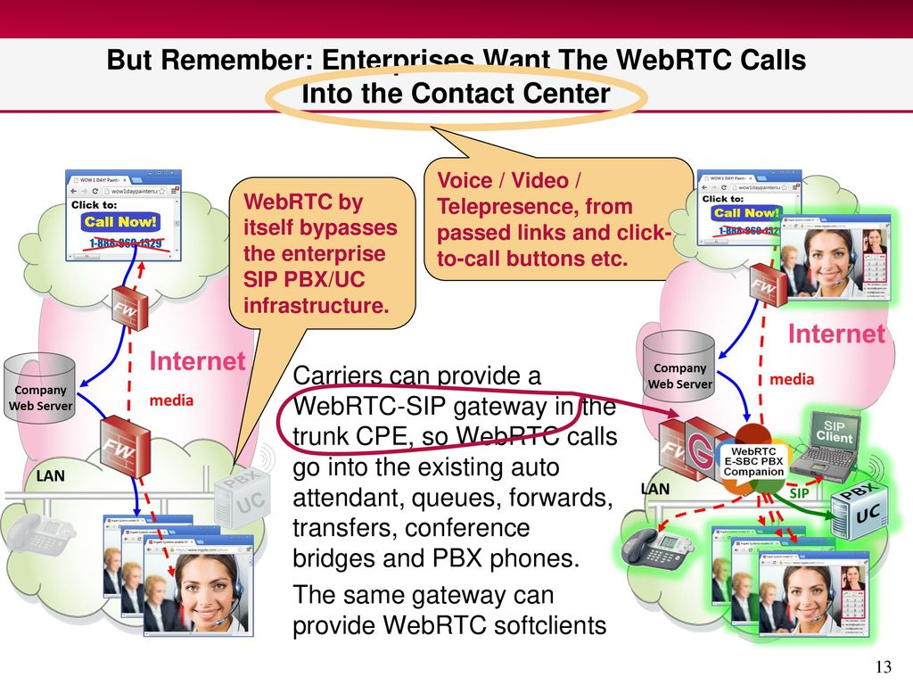 What's Next For SIP Trunking? WebRTC in the Enterprise - ppt download