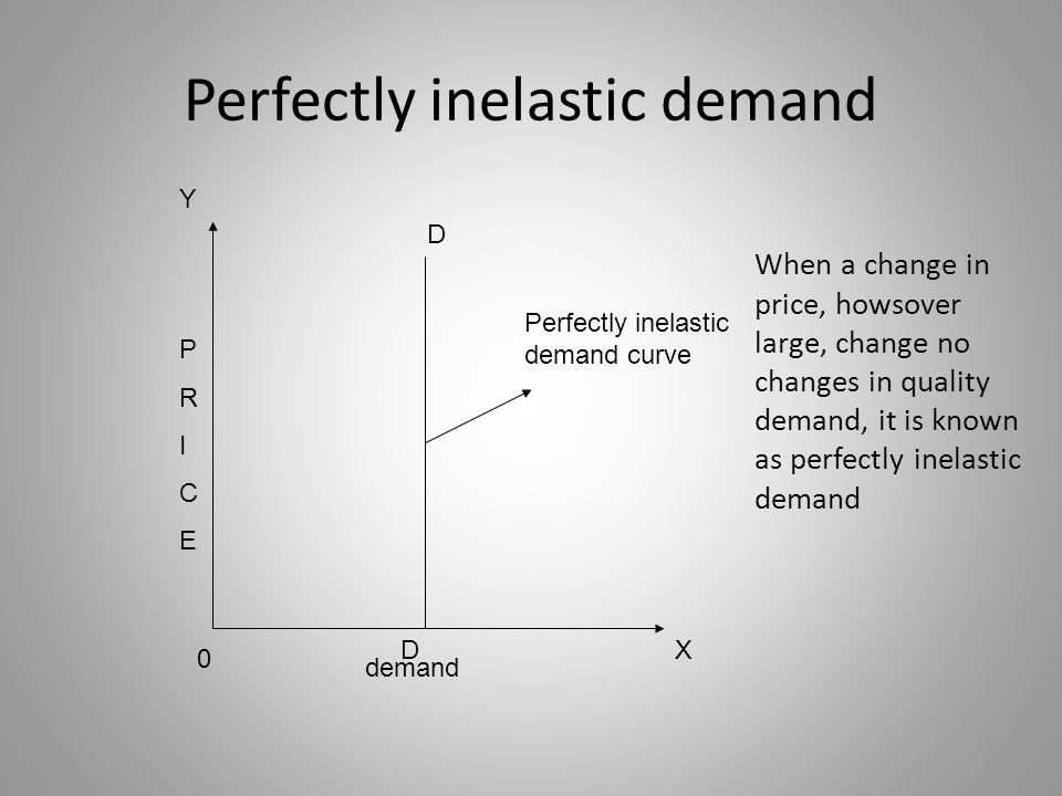 Presentation On Elasticity Of Demand Ppt Download