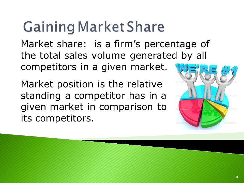 Gaining Market Share Market share: is a firm's percentage of the total sales volume generated by all competitors in a given market.