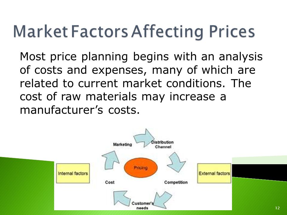 Market Factors Affecting Prices